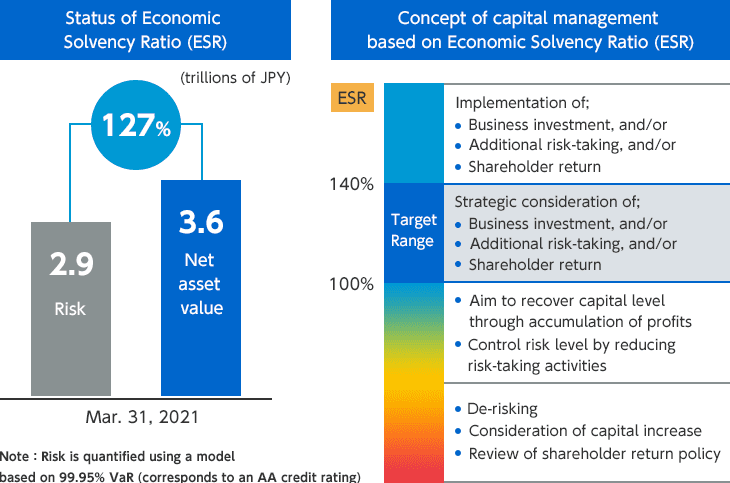 153%: 2.7 Trillions of yen Risk, 4.2 Trillions of yen Net asset value. March 31, 2020. Note: Risk capital is calculated using a capital model based on 99.95% VaR (equivalent to AA credit rating). | Capital strategy based on Economic Solvency Ratio (ESR) | ESR: Implementation of; Business investment, and/or. Additional risk-taking, and/or. Shareholder return. 210%: Target Range, Strategic consideration of; Business investment, and/or. Additional risk-taking, and/or. Shareholder return. 150%: Aim to recover capital level through accumulation of profits. Control risk level by reducing risk-taking activities. 100%: De-risking. Consideration of capital increase. Review of shareholder return policy.