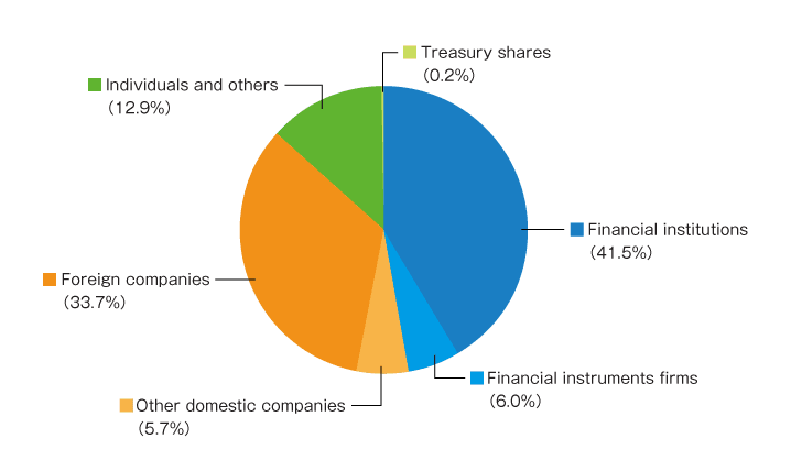 Financial institutions 40.0% Financial instruments firms 4.3% Other domestic companies 6.6% Foreign companies 36.6% Individuals and others 11.9% Treasury shares 0.6%