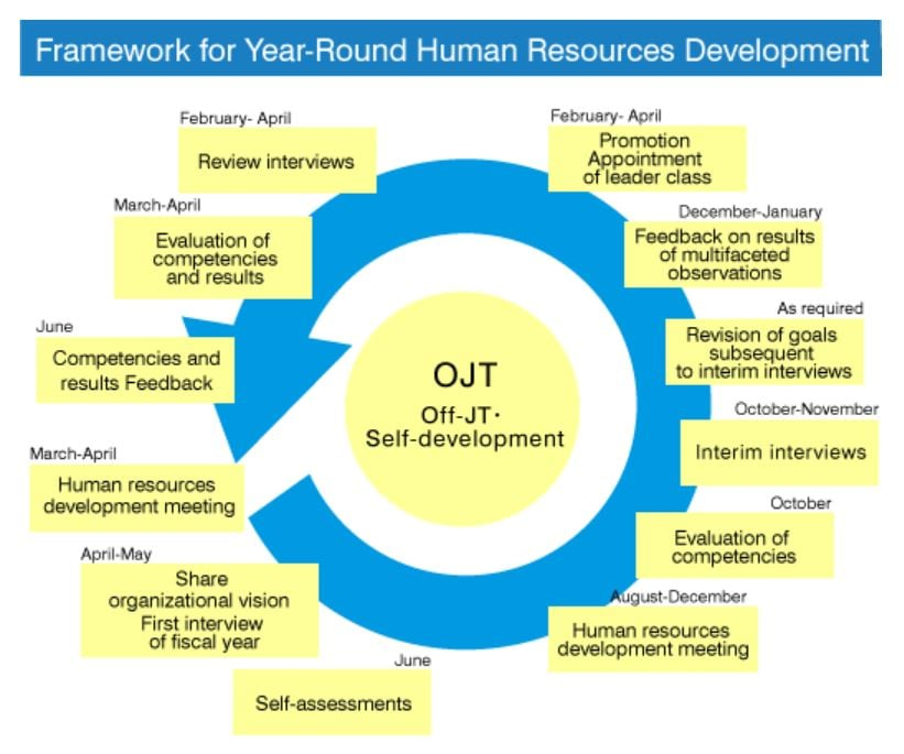 Framework for Year-Round Human Resources Development : OJT Off-JT・Self-development / March-April Human resources development meeting / April-May Share organizational vision First interview of fiscal year/ June Self-assessments / August-December Human resources development meeting / October Evaluation of competencies / October-November Interim interviews / As required Revision of goals subsequent to interim interviews / December-January Feedback on results of multifaceted observations / February- April Promotion Appointment of leader class / February- April Review interviews / March-April Evaluation of competencies and results / June Competencies and results Feedback