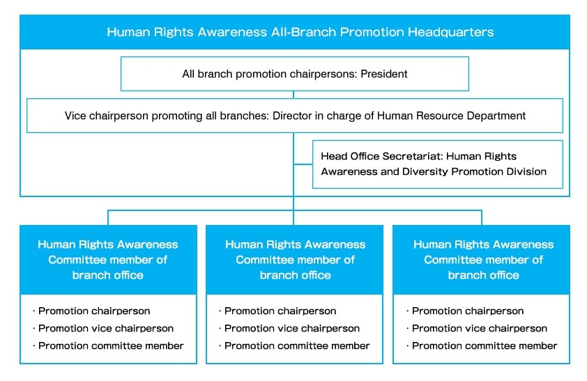 Human Rights Awareness all-branch promotion headquarters / All branch promotion chairpersons: President / Vice chairperson promoting all branches: Director in charge of Human Resource Department / Head Office Secretariat: Human Rights Awareness Promotion Division / Human Rights Awareness committee member of branch office ・Promotion chairperson ・Vice Chairperson promotion ・Promotion committee / Human Rights Awareness committee member of branch office ・Promotion chairperson ・Vice Chairperson promotion ・Promotion committee / Human Rights Awareness committee member of branch office ・Promotion chairperson ・Vice Chairperson promotion ・Promotion committee
