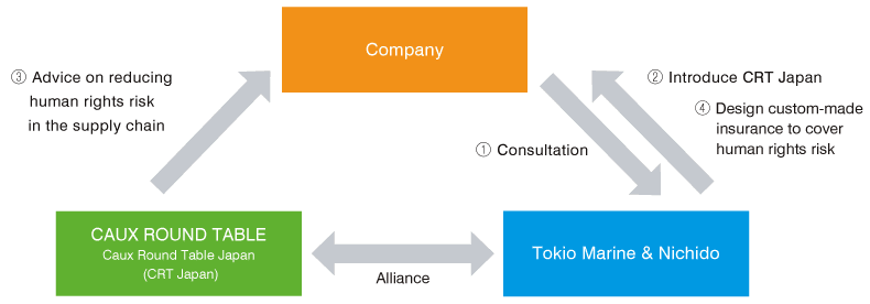 [Company]→[Tokio Marine&Nichido]1.Consultation [Tokio Marine&Nichido]→[Company]2.Introduce CRT Japan [CAUX ROUND TABLE Caux Round Table Japan(CRT Japan)]→[Company]3.Advice on reducing human rights risk in the supply chain [Tokio Marine&Nichido]→[Company]4.Design custom-made insurance to cover human rights risk [CAUX ROUND TABLE Caux Round Table Japan(CRT Japan)]⇔[Tokio Marine&Nichido]Alliance